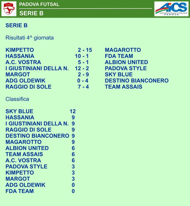 Campionato Calcio A 5 Aics Futsal Risultati E Classifiche Della 4 Giornata Aics Padova